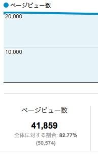 例の記事がこの3日間で40,000PVいきました!